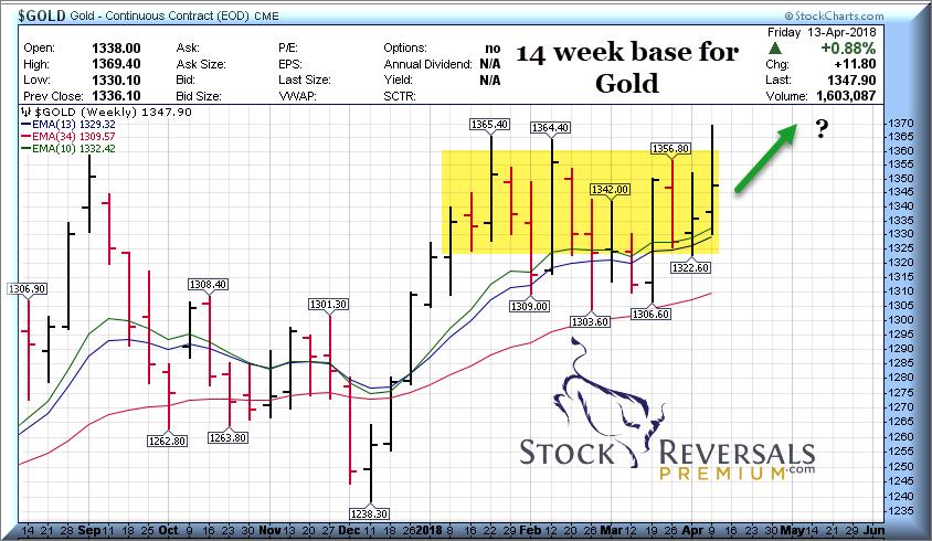 Gold market 14 week base chart for gold trading