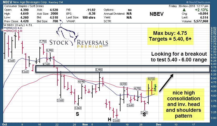 Stock Reversals | Weekly Stock Trading Advisory Report